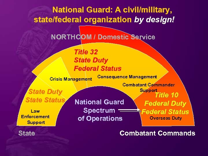 National Guard: A civil/military, state/federal organization by design! NORTHCOM / Domestic Service Title 32