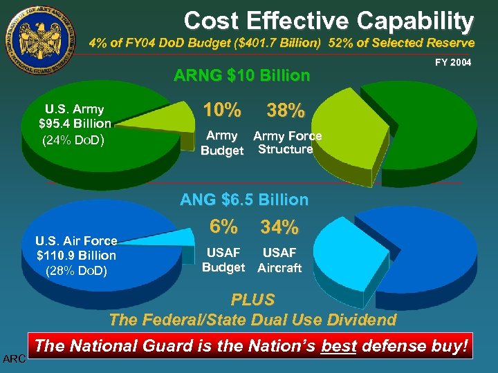 Cost Effective Capability 4% of FY 04 Do. D Budget ($401. 7 Billion) 52%
