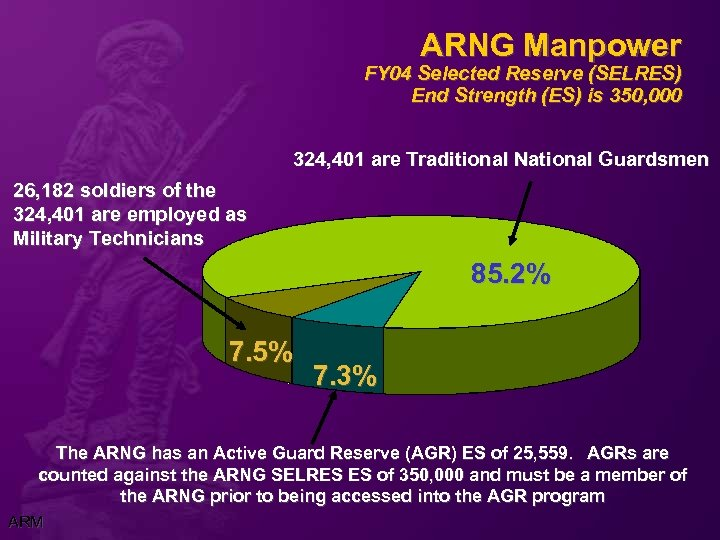 ARNG Manpower FY 04 Selected Reserve (SELRES) End Strength (ES) is 350, 000 324,