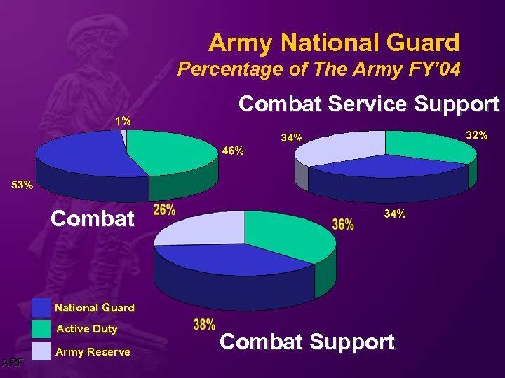 Army National Guard Percentage of The Army FY' 04 Combat Service Support Combat National