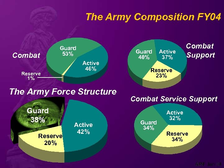 The Army Composition FY 04 Combat Guard 53% Reserve 1% Active 46% The Army