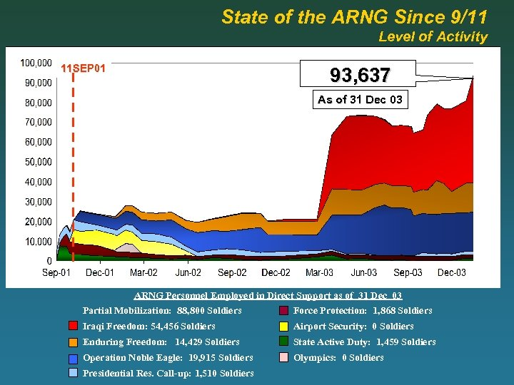 State of the ARNG Since 9/11 Level of Activity 11 SEP 01 93, 637