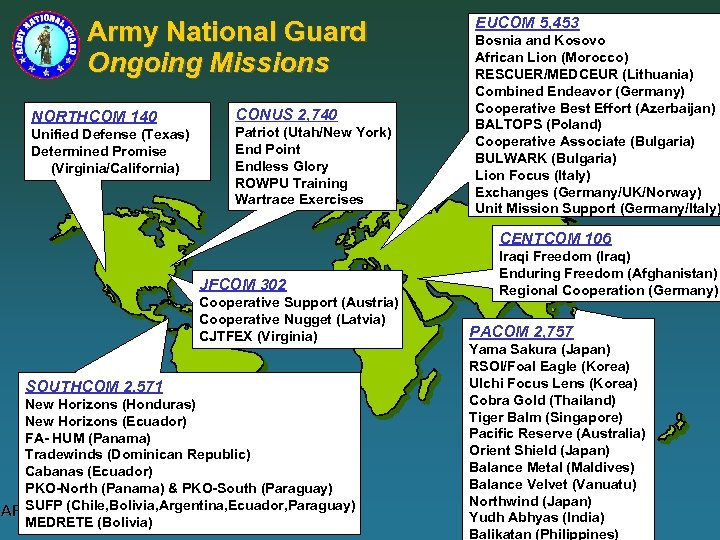Army National Guard Ongoing Missions NORTHCOM 140 Unified Defense (Texas) Determined Promise (Virginia/California) CONUS