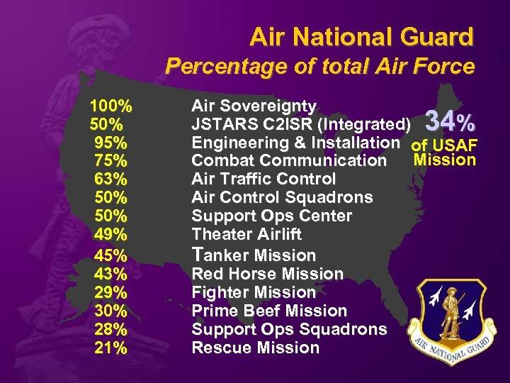 Air National Guard Percentage of total Air Force 100% 50% 95% 75% 63% 50%