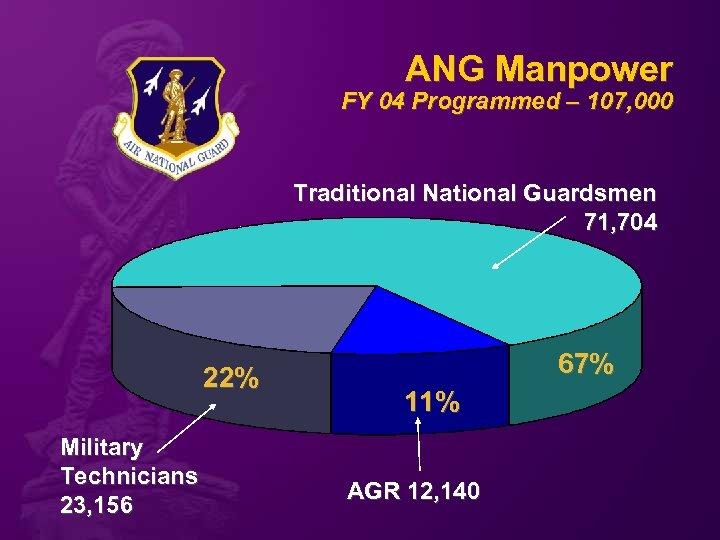 ANG Manpower FY 04 Programmed – 107, 000 Traditional National Guardsmen 71, 704 22%