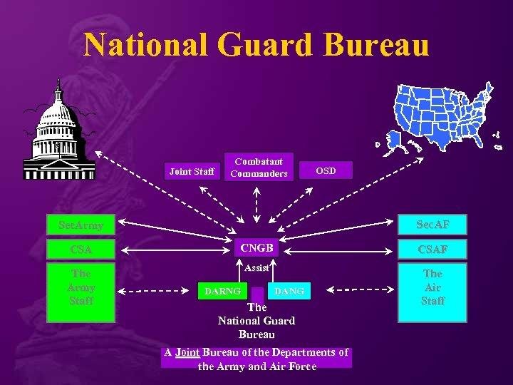 National Guard Bureau Joint Staff Combatant Commanders OSD Sec. AF Sec. Army CSA CNGB