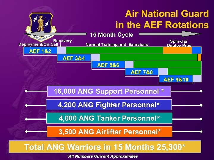 Air National Guard in the AEF Rotations 15 Month Cycle Recovery Deployment/On Call Spin-Up/