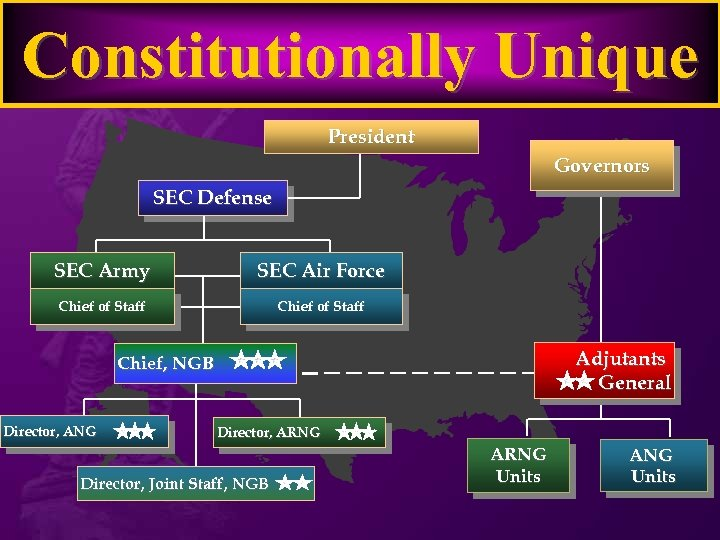 Constitutionally Unique President Governors SEC Defense SEC Army SEC Air Force Chief of Staff