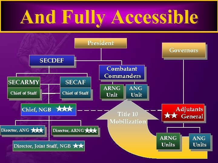 And Fully Accessible President Governors SECDEF SECARMY SECAF Chief of Staff Chief, NGB Director,