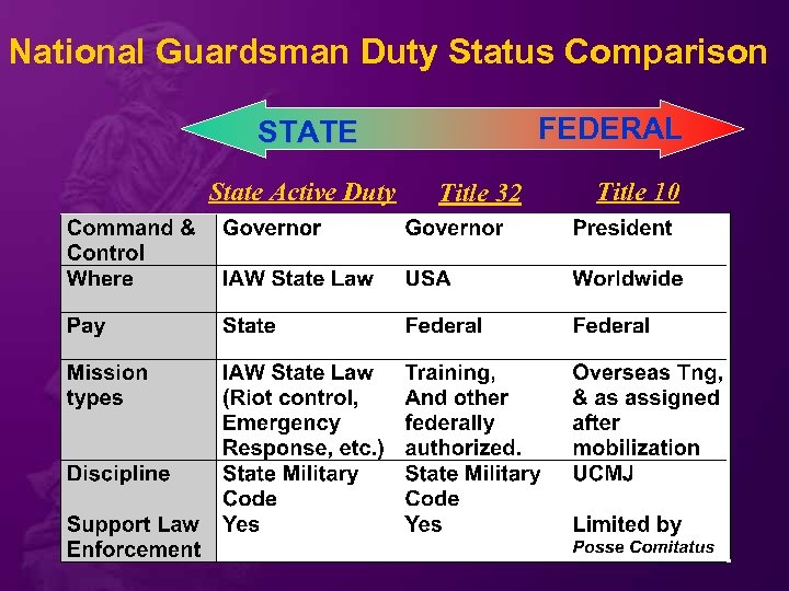 National Guardsman Duty Status Comparison FEDERAL STATE State Active Duty Title 32 Title 10
