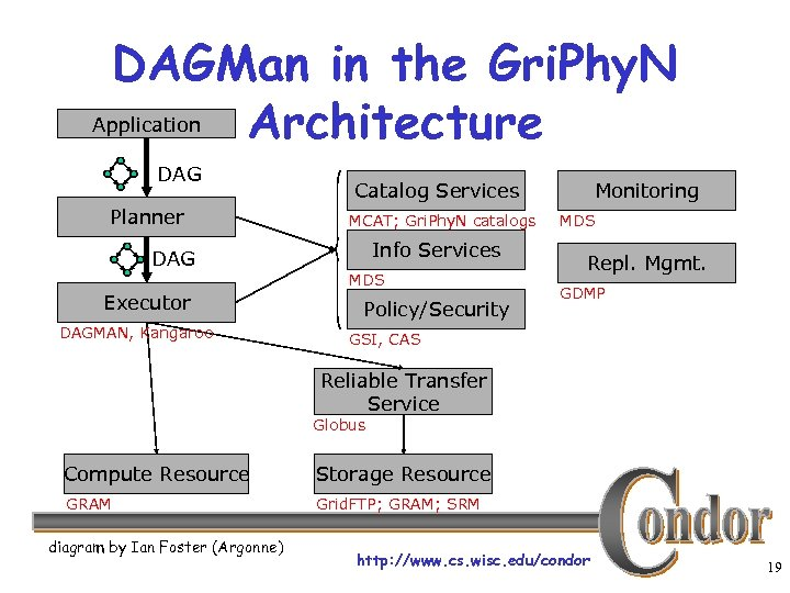 DAGMan in the Gri. Phy. N Application Architecture DAG Planner DAG Executor DAGMAN, Kangaroo