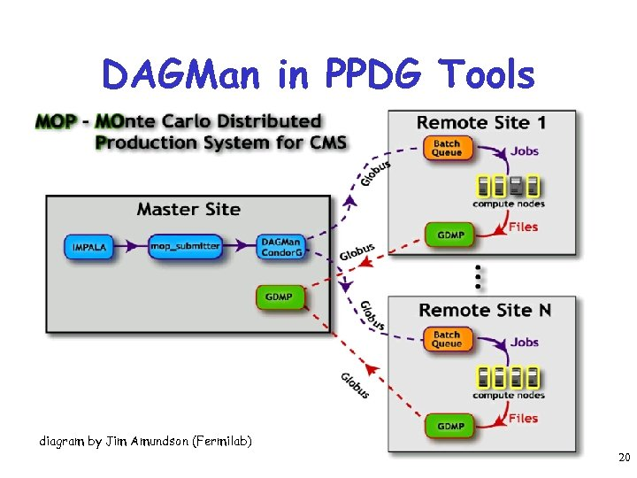 DAGMan in PPDG Tools diagram by Jim Amundson (Fermilab) 20