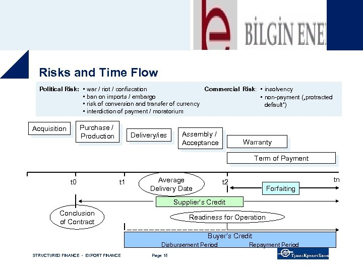 Risks and Time Flow Commercial Risk: insolvency Political Risk: war / riot / confiscation