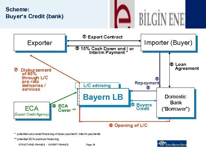 Scheme: Buyer's Credit (bank) Export Contract Exporter 15% Cash Down and / or Interim