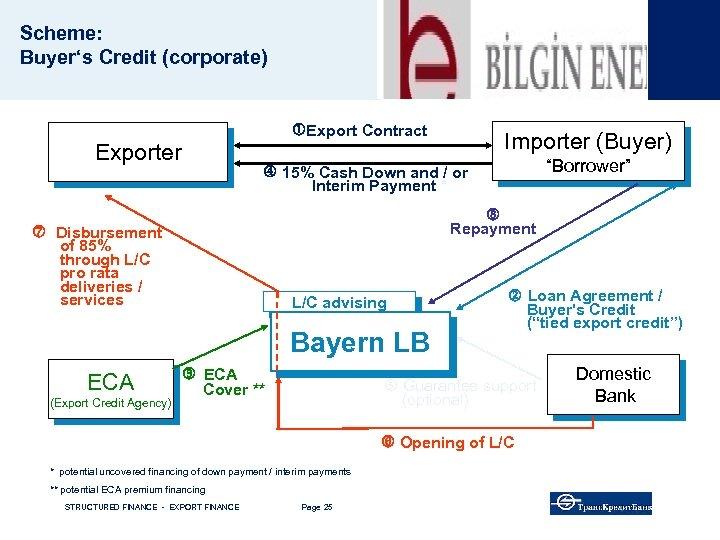 """Scheme: Buyer's Credit (corporate) Export Contract Exporter (Export Credit Agency) """"Borrower"""" 15% Cash Down"""