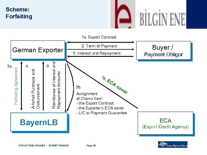 Scheme: Forfaiting 1 a. Export Contract 6. Remittance of Interest and Repayment Amounts 4.
