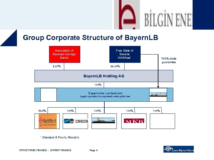 Group Corporate Structure of Bayern. LB Association of Bavarian Savings Banks Free State of