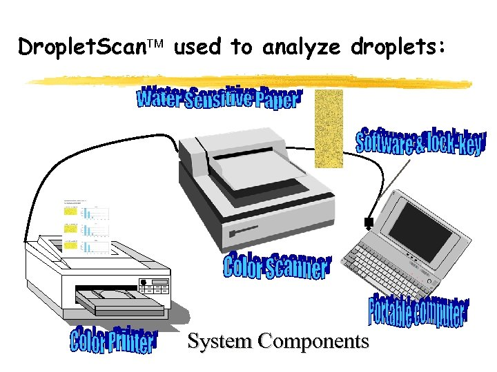 Droplet. Scan used to analyze droplets: System Components