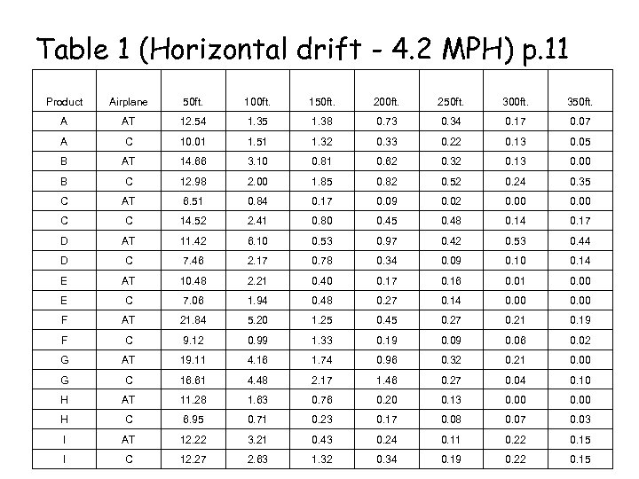 Table 1 (Horizontal drift - 4. 2 MPH) p. 11 Product Airplane 50 ft.
