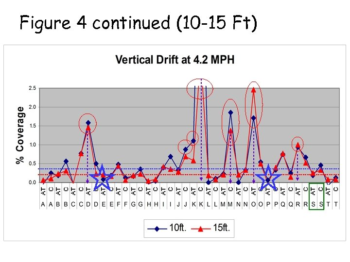 Figure 4 continued (10 -15 Ft)