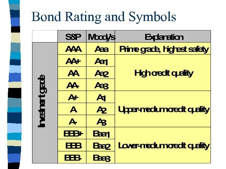 Bond Rating and Symbols