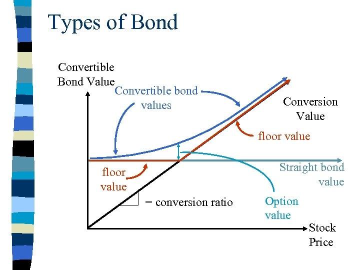 Types of Bond Convertible Bond Value Convertible bond values Conversion Value floor value Straight