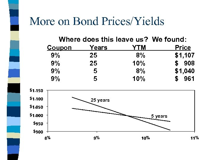 More on Bond Prices/Yields Where does this leave us? We found: Coupon 9% 9%