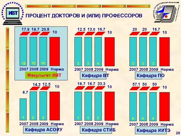 ПРОЦЕНТ ДОКТОРОВ И (ИЛИ) ПРОФЕССОРОВ 17. 9 19. 7 20. 8 12 13 10