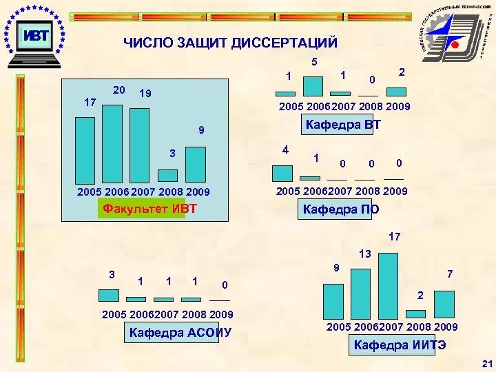 ЧИСЛО ЗАЩИТ ДИССЕРТАЦИЙ 5 1 1 20 17 0 2 19 2005 2006 2007