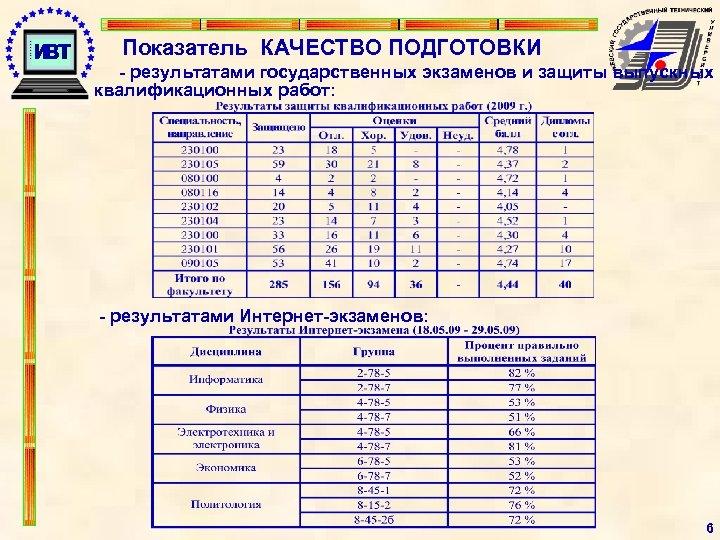 Показатель КАЧЕСТВО ПОДГОТОВКИ - результатами государственных экзаменов и защиты выпускных квалификационных работ: - результатами