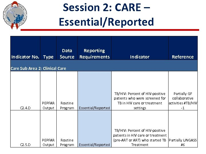 Session 2: CARE – Essential/Reported Indicator No. Type Data Reporting Source Requirements Indicator Reference