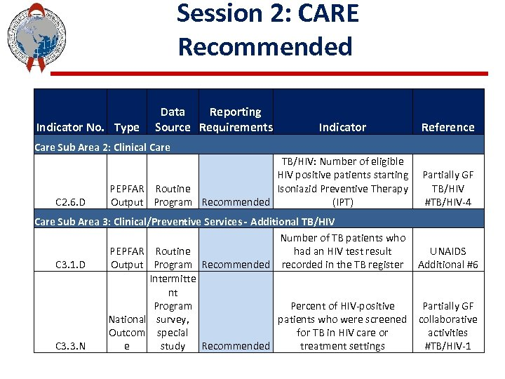 Session 2: CARE Recommended Indicator No. Type Data Reporting Source Requirements Indicator Reference Care