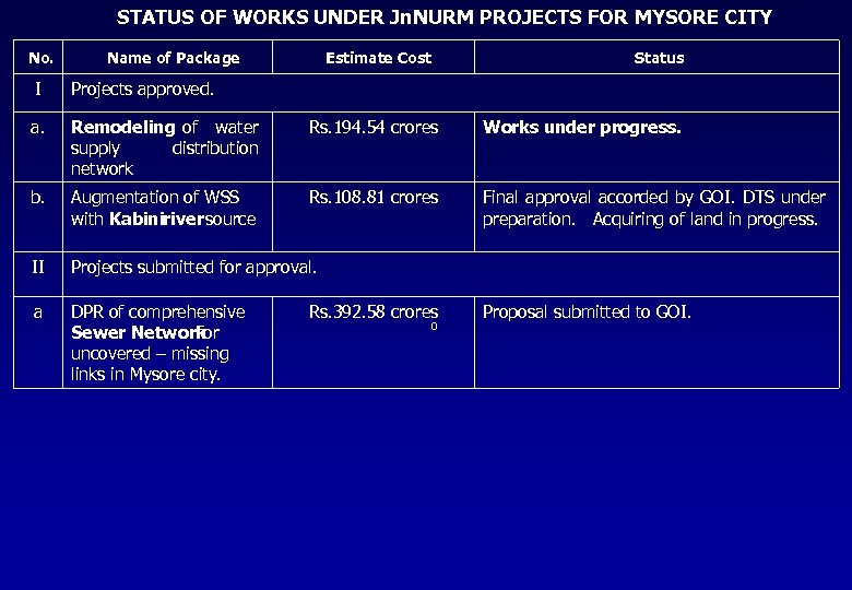 STATUS OF WORKS UNDER Jn. NURM PROJECTS FOR MYSORE CITY No. Name of Package