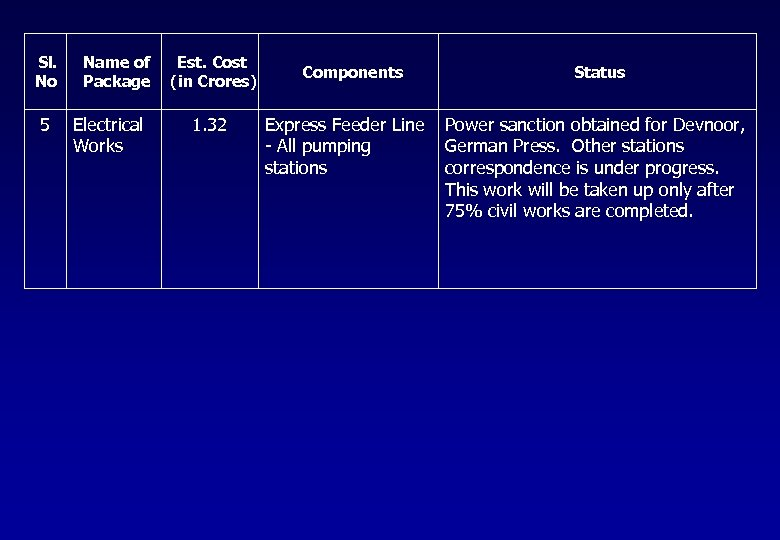 Sl. No 5 Name of Package Electrical Works Est. Cost (in Crores) 1. 32