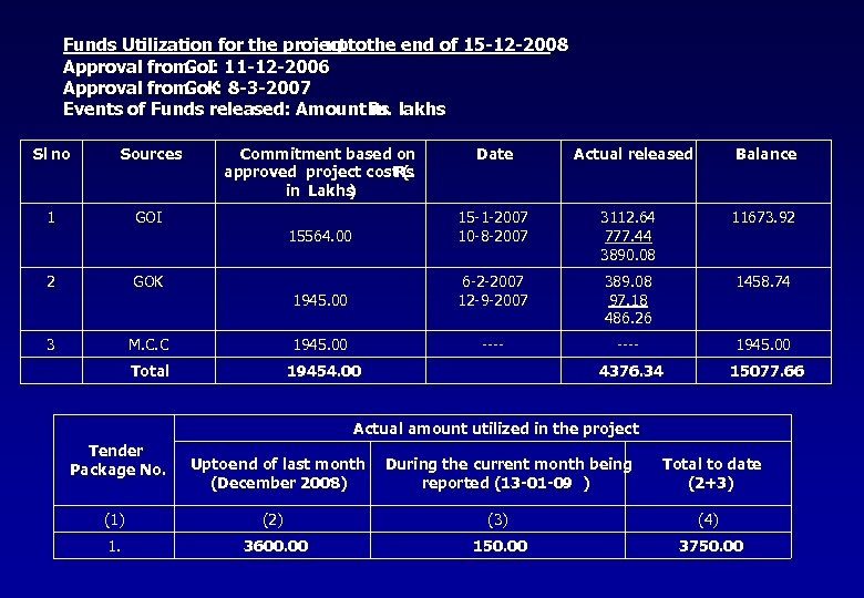 Funds Utilization for the project the end of 15 -12 -2008 upto Approval from
