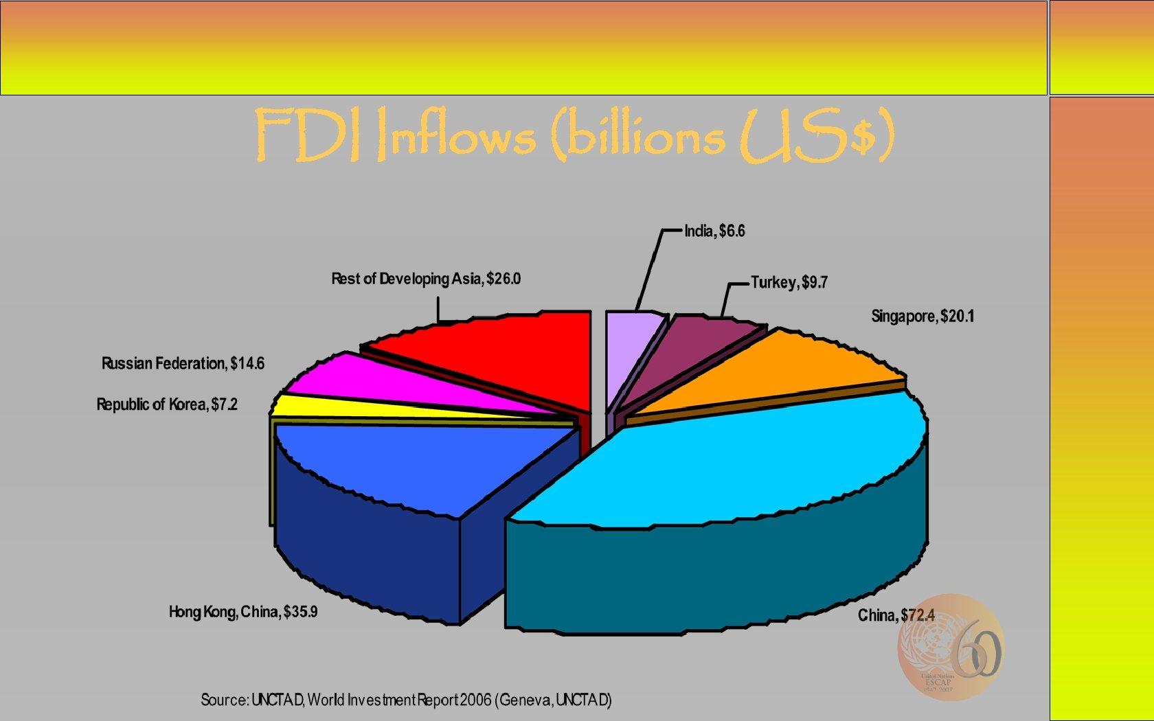 FDI Inflows (billions US$)