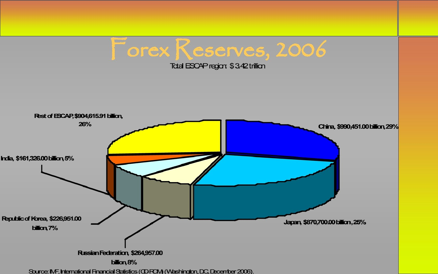 Forex Reserves, 2006