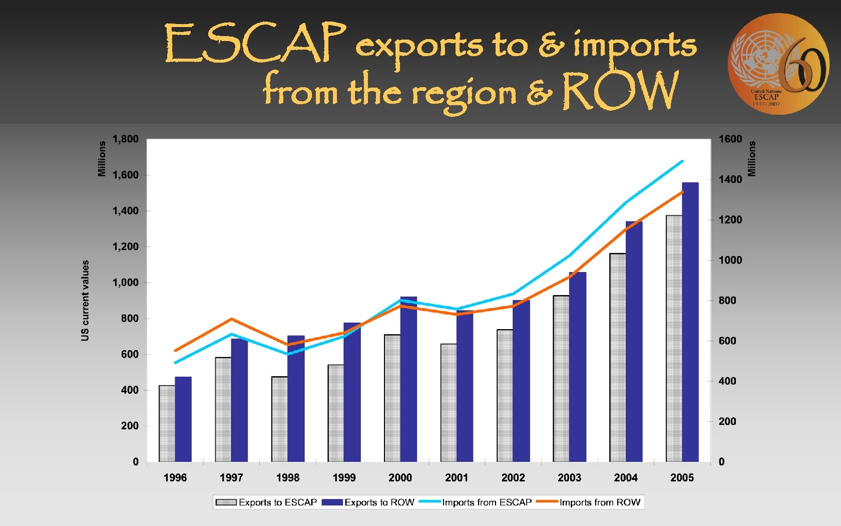 ESCAP exports to & imports from the region & ROW