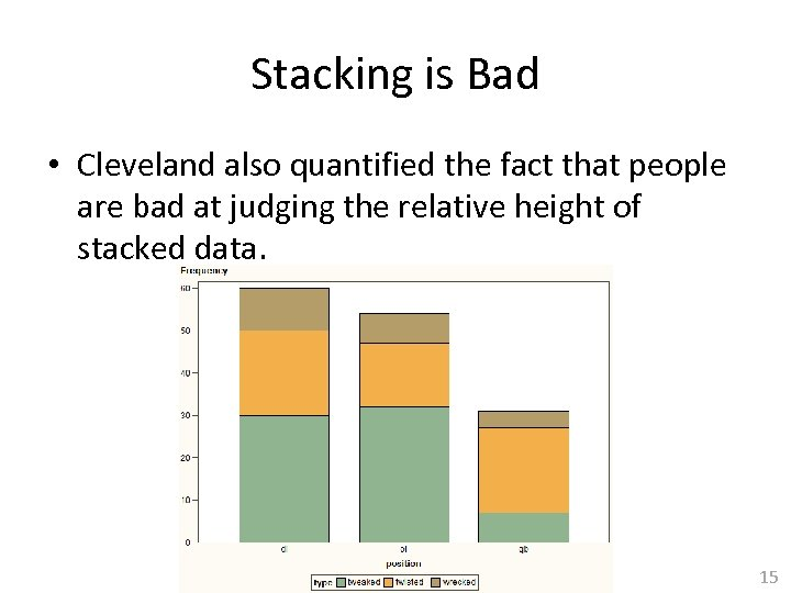 Stacking is Bad • Cleveland also quantified the fact that people are bad at