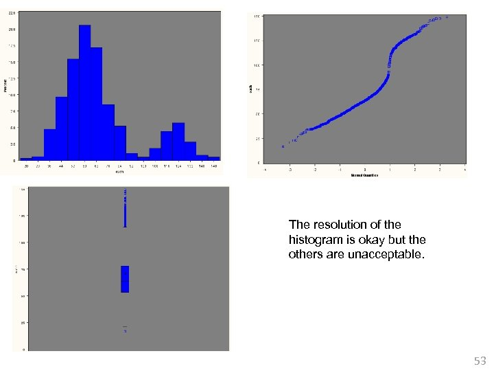 The resolution of the histogram is okay but the others are unacceptable. 53