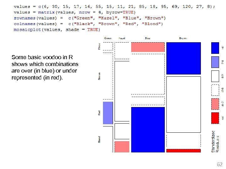 Some basic voodoo in R shows which combinations are over (in blue) or under