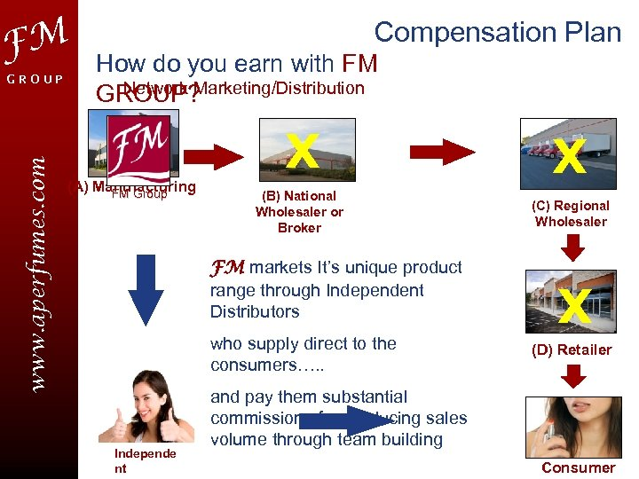 FM www. aperfumes. com GROUP Compensation Plan How do you earn with FM Network