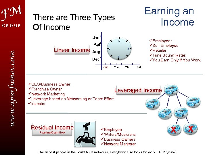 FM GROUP There are Three Types Of Income Jan Linear Income üEmployees üSelf Employed