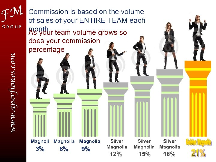 FM www. aperfumes. com GROUP Commission is based on the volume of sales of