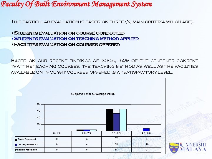 Faculty Of Built Environment Management System This particular evaluation is based on three (3)