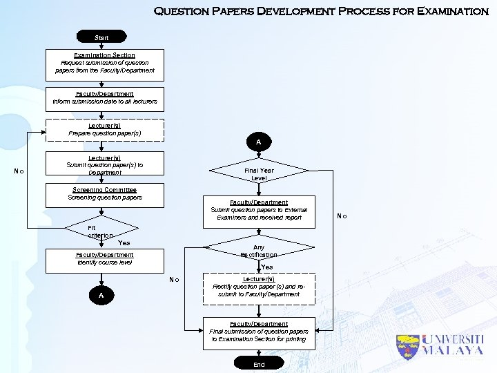 Question Papers Development Process for Examination Start Examination Section Request submission of question papers
