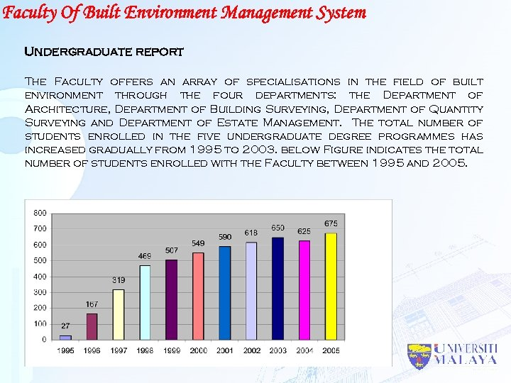 Faculty Of Built Environment Management System Undergraduate report The Faculty offers an array of