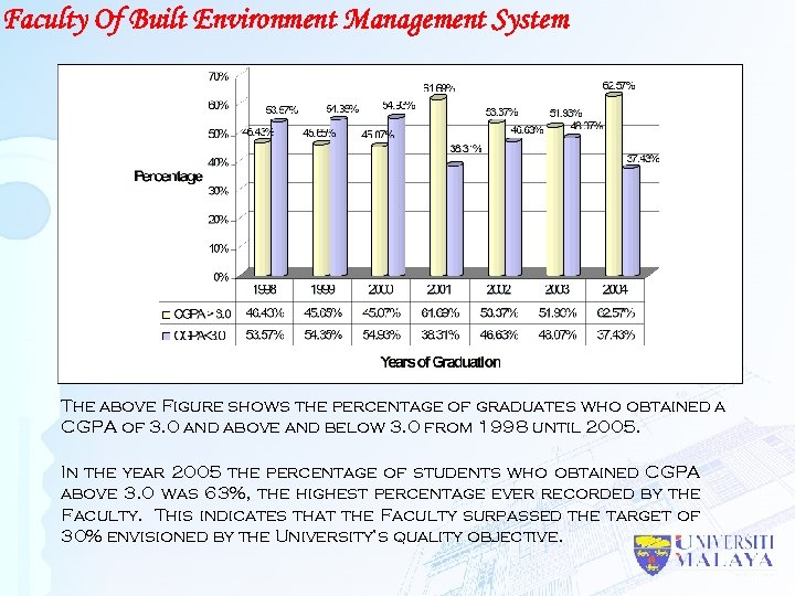 Faculty Of Built Environment Management System The above Figure shows the percentage of graduates