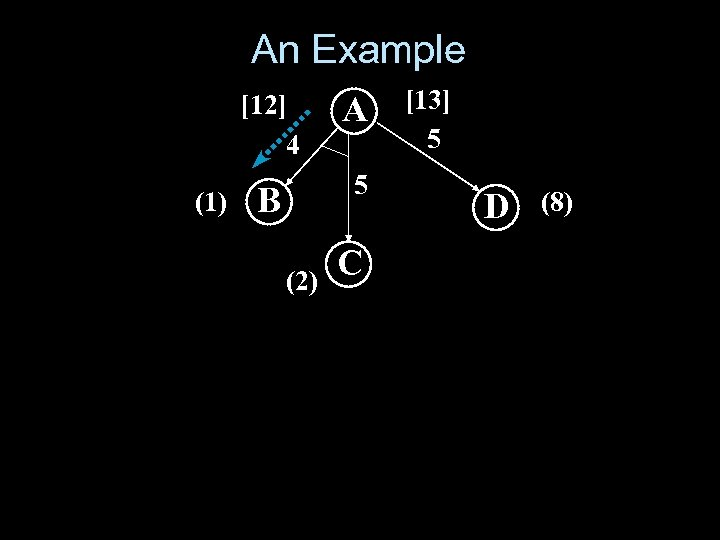 An Example [12] 4 (1) A B 5 (2) C [13] 5 D (8)