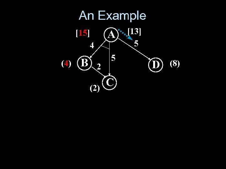 An Example [15] 4 (4) A B 5 2 (2) C [13] 5 D